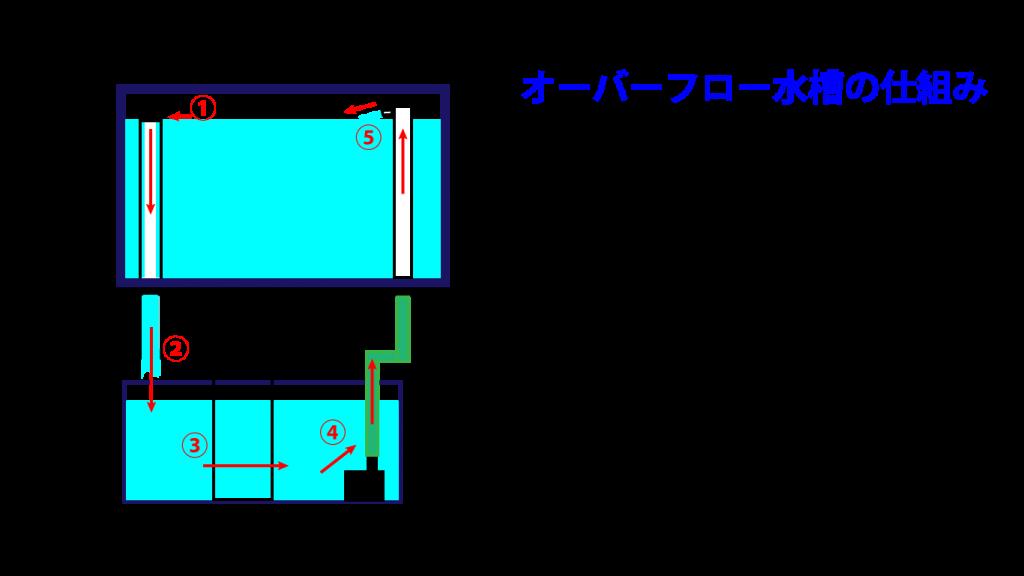 オーバーフロー水槽説明