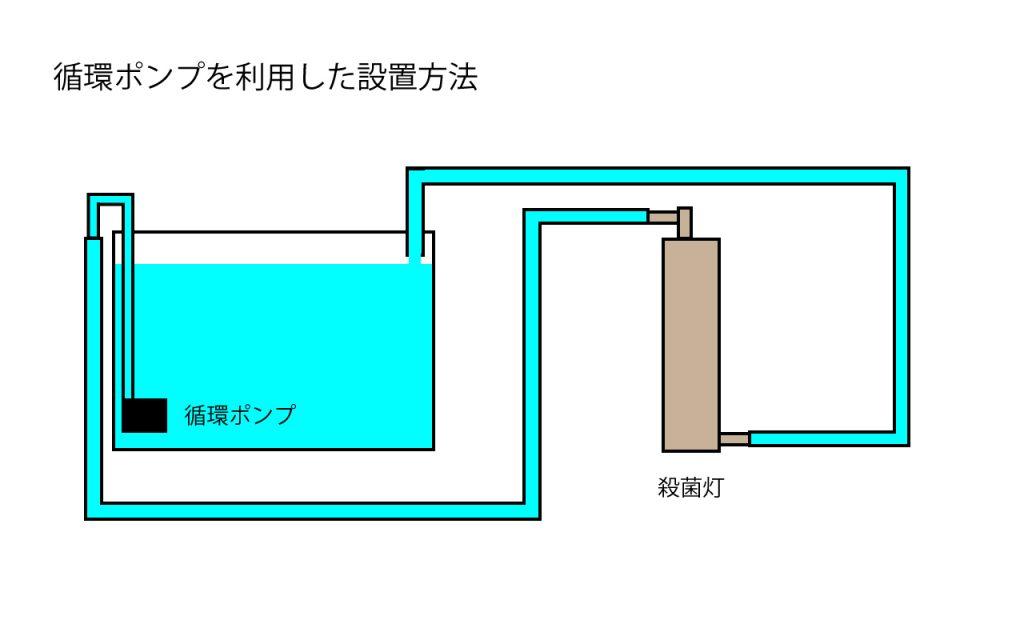 ポンプ接続