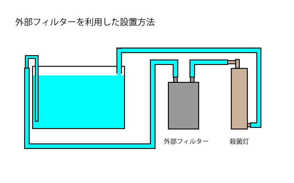 殺菌灯(外部フィルタ接続)